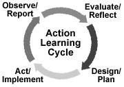 Action Learning Cycle